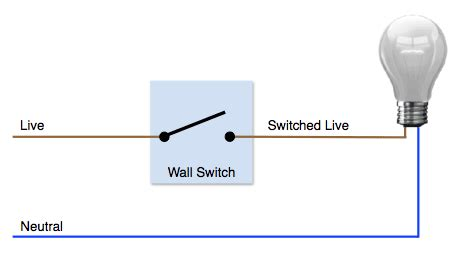 Why Neutral Wire Needed Blog