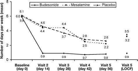 Budesonide Is More Effective Than Mesalamine Or Placebo In
