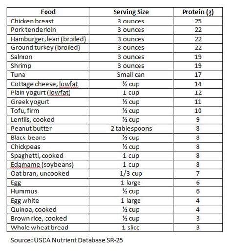 nutrition divas protein cheat sheet