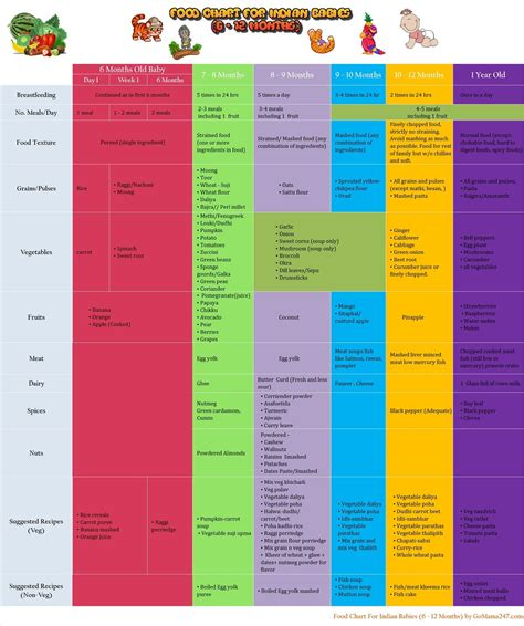 Baby Food Timetable In Tamil Foodfashco
