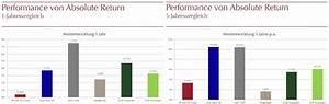 Wertentwicklung Fonds Berechnen : trotz m iger wertentwicklung 2016 volumen von absolute return fonds steigt um 5 prozent ~ Themetempest.com Abrechnung