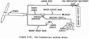 Tig Welding Equipment   Gas Tungsten Arc Welding  Gtaw