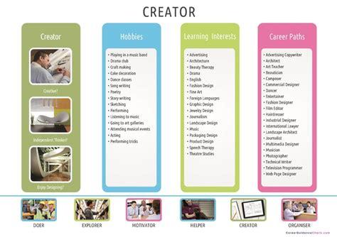 Multimedia Design Careers by Career Poster Downloads