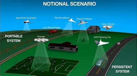 Google, Nasa Work Together To Design Drone Air-traffic