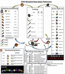 Elder Scrolls Online Woodworking Guides For Materials