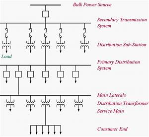 The Essentials Of Electrical Distribution Systems Every