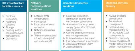 ict facility services datacentrix