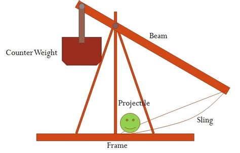 Physics Fundamental Trebuchet