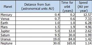 Speed and Distance of Planets Chart - Pics about space