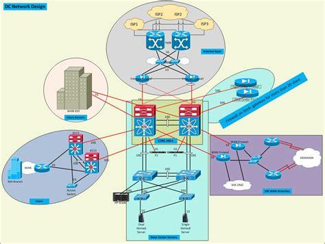 the design network data center network design options layer 2 vs layer 3
