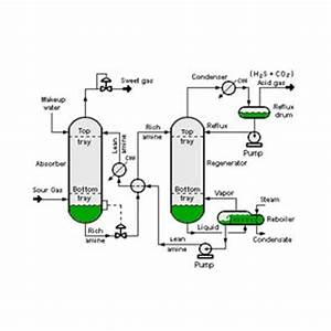 Process Flow  U0026 Instrumentation Diagram  Basic  U0026 Detail