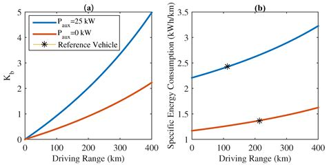 impact factor range energies free text economic viability study of an on road wireless charging system with