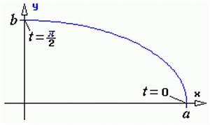 Ellipse Fläche Berechnen : fl che unter einer kurve ~ Themetempest.com Abrechnung