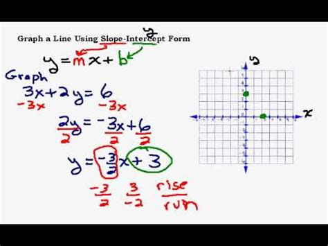 graphing a line put in slope intercept form youtube