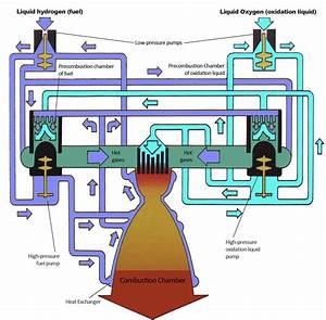 Diagram Of Combustion Engine