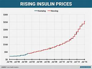 The Epipen Wasn 39 T Alone Price Gouging On Insulin Draws