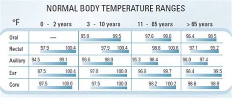 range of normal temperature normal temperature