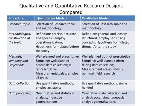 qualitative research design ppt design and structure of research powerpoint