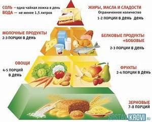 Какие фрукты нельзя есть при гипертонии