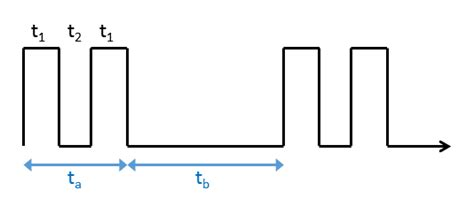 Oscillator Compact Way Generate Square Wave With