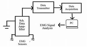 figure 2 block diagram of experimental apparatus and With emg block diagram