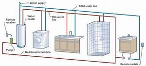 40 Hot Water Recirculating Pump Under Sink  Put A Recirculating Pump Under The Sink 15 Green