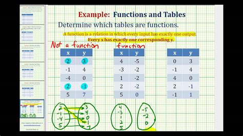 Determine If A Table Of Values Represents A Function