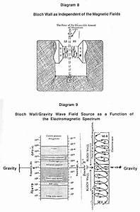Transfer Energy Flow Diagram
