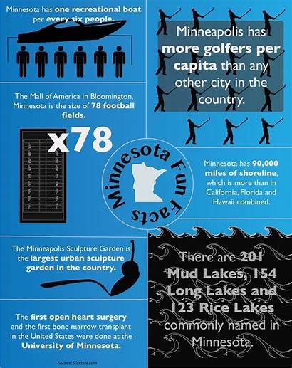 Facts Fun Minnesota Mn Tommiemedia Kari
