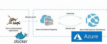 Azure Architecture Deployment Microsoft Node Js Containerized