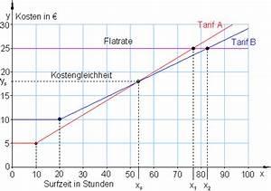 Schnittpunkt Zweier Geraden Berechnen : lineare funktionen anwendungsaufgaben ~ Themetempest.com Abrechnung