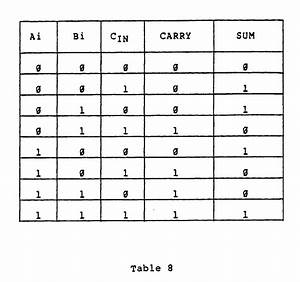 Half Adder Table
