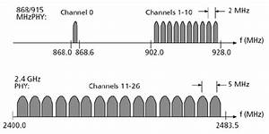 The Ieee 802 15 4 Channel Structure