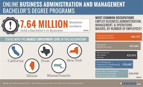 Bachelors Program by 2018 Bachelors In Business Administration Degrees