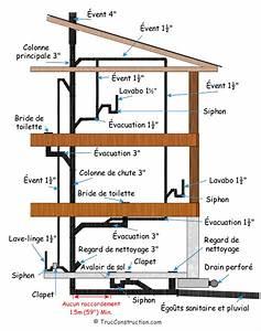 Schema Installation Plomberie Maison : la plomberie d 39 une maison ~ Voncanada.com Idées de Décoration