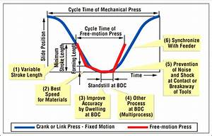 Motions Of Conventional Press And Servo Mechanical Press
