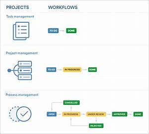 a guide to setting up business workflows using jira core With project management workflow template
