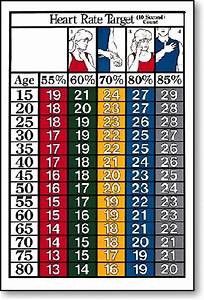 Target Heart Rate Chart For Women