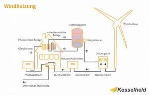 Alternative Zu Elektroheizung : windheizung infografik mit funktionskreislauf ~ Indierocktalk.com Haus und Dekorationen