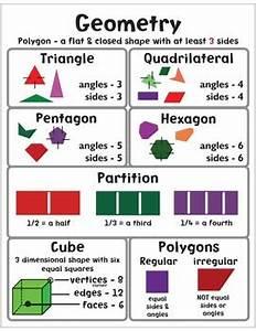Geometry Anchor Chart By Primary Jax Teachers Pay Teachers