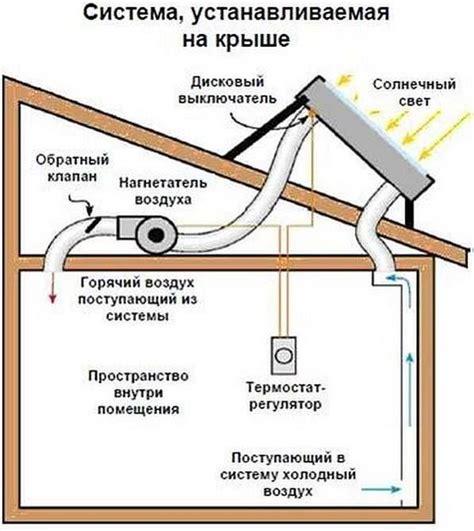 Преимущества использования воздушносолнечных коллекторов