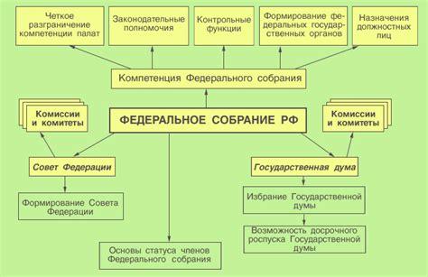 Принципы конституционного строя и их конституционное закрепление шпаргалка