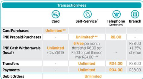 Maybe you would like to learn more about one of these? FNB cuts prices, removes debit card fees - Moneyweb