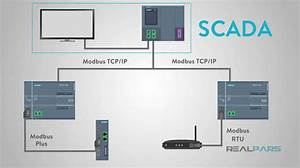 What Is Modbus