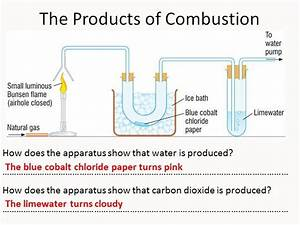Combustion Of Fuels