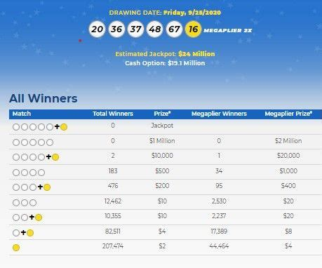 Choose five numbers from 1 through 70 and one mega ball number from 1 through 25. Mega Millions Lottery Numbers For Sept 25 2020; Check ...