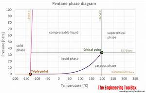 Engineering Toolbox Density Of Air