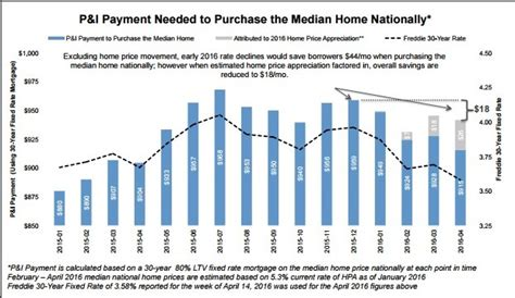 Affordability Muted By Rapid Home Price Growth