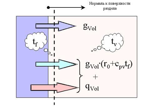 7.1 методика расчета удельной характеристика расхода тепловой энергии на отопление и вентиляцию здания