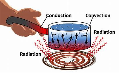 Energy Engineering Convection Conduction Radiation Stove Water